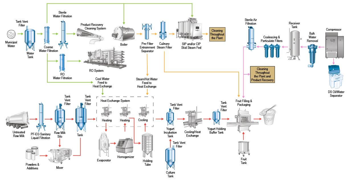 Yogurt Process Filtration Map Ehl Group
